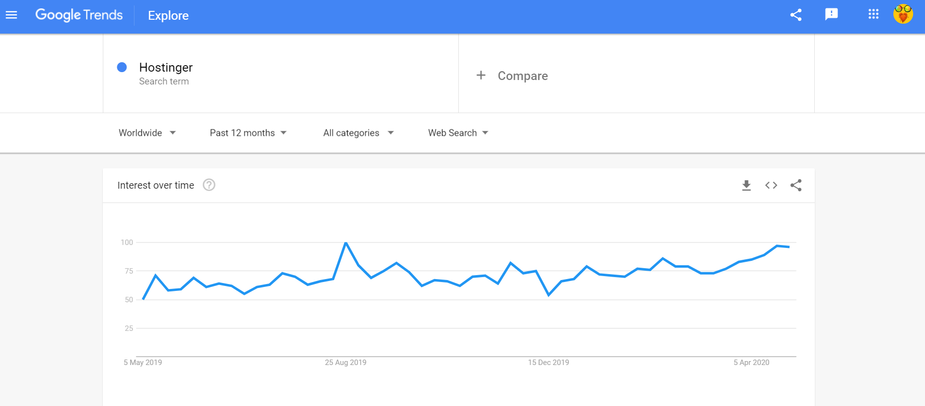 Google trends Hostinger