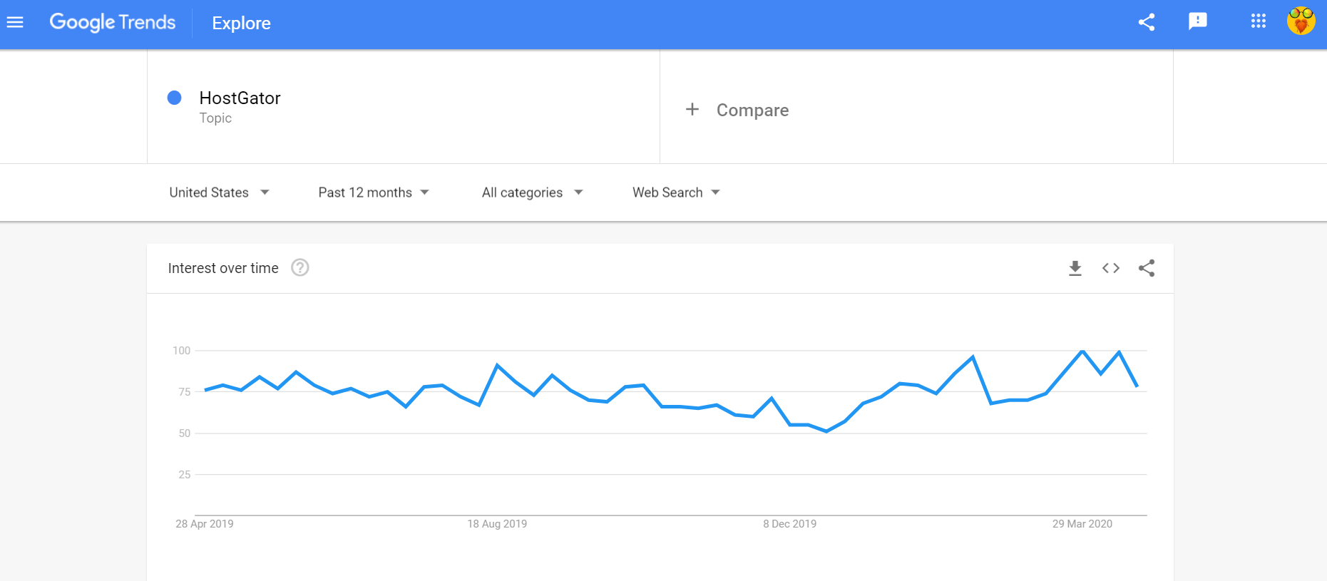 HostGator Google Trends