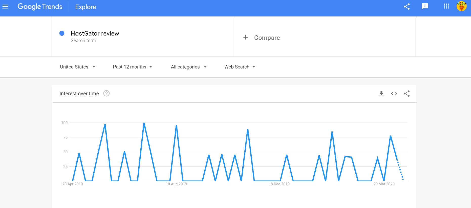 HostGator Review Google Trends