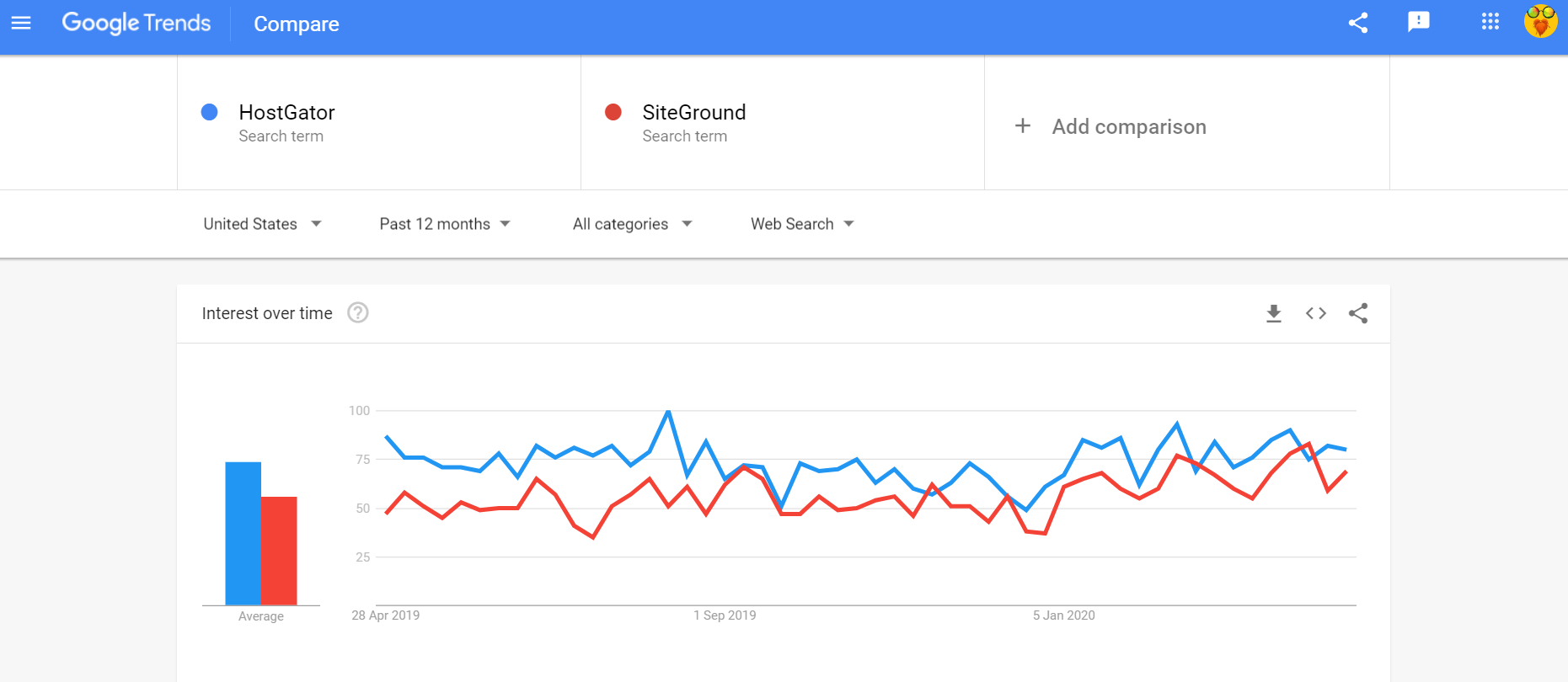 HostGator hosting vs SiteGround comparison