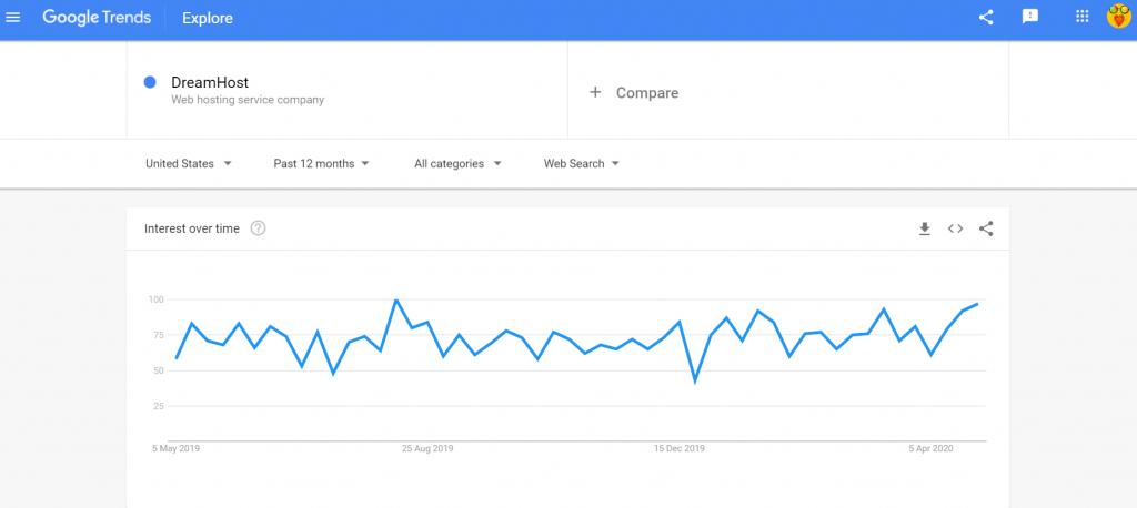 Google trends DreamHost