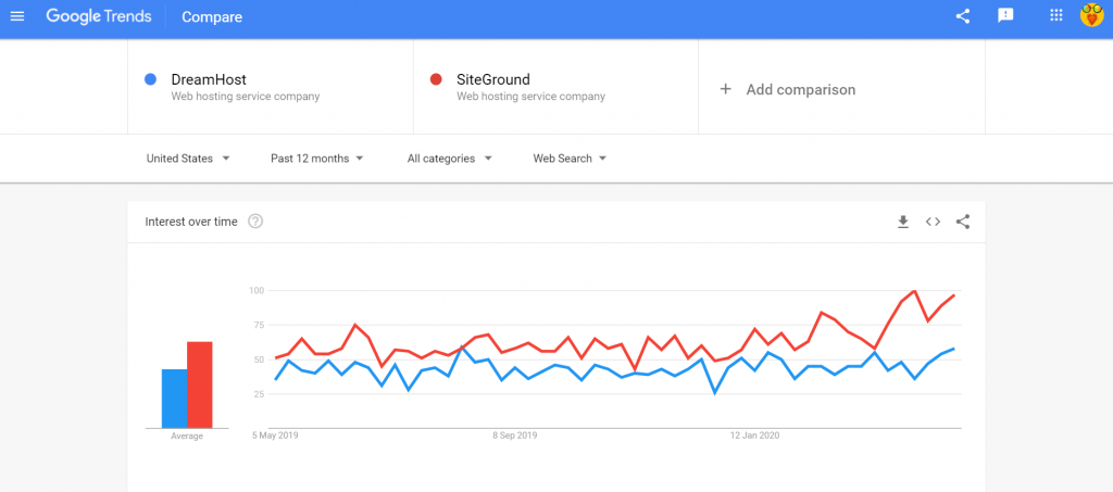 Google trends DreamHost vs SiteGround