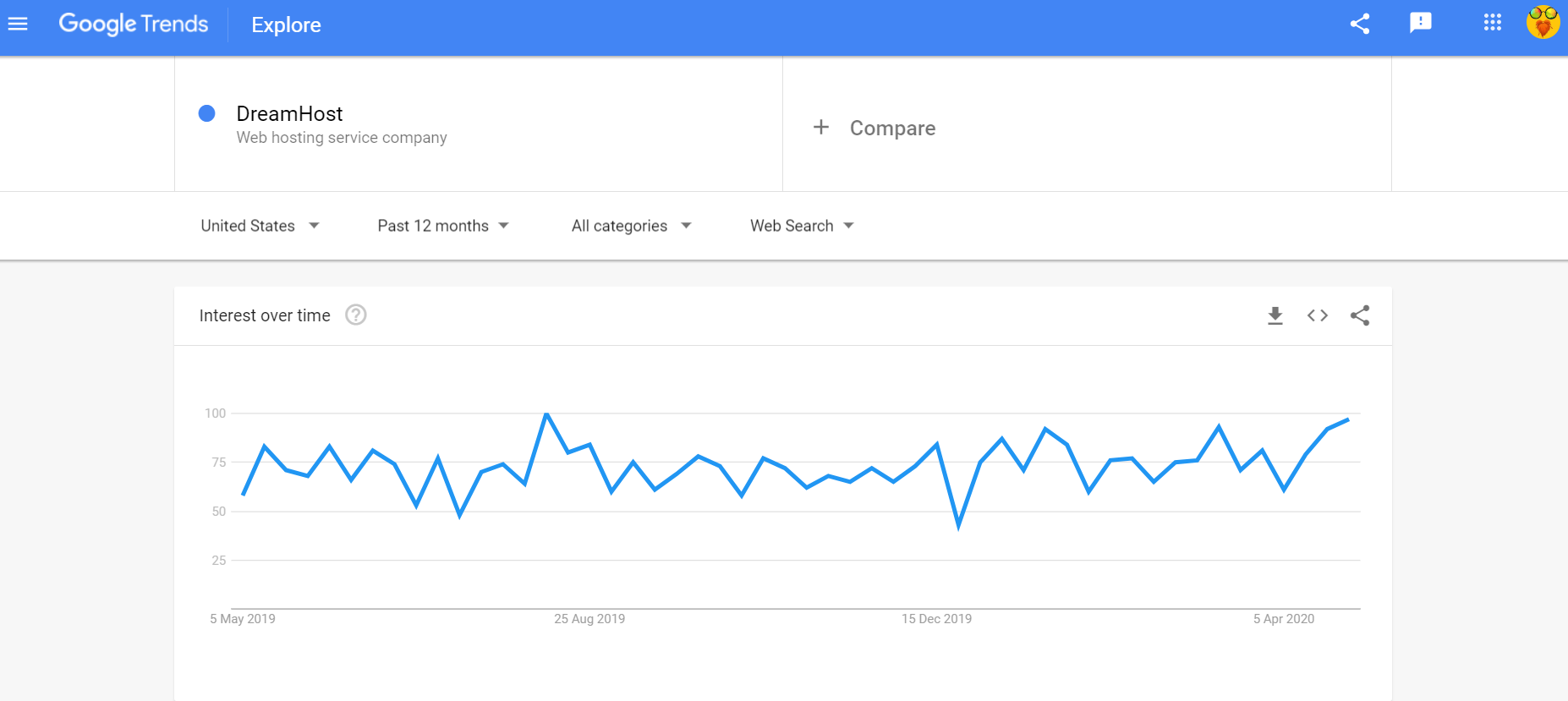 Google trends DreamHost