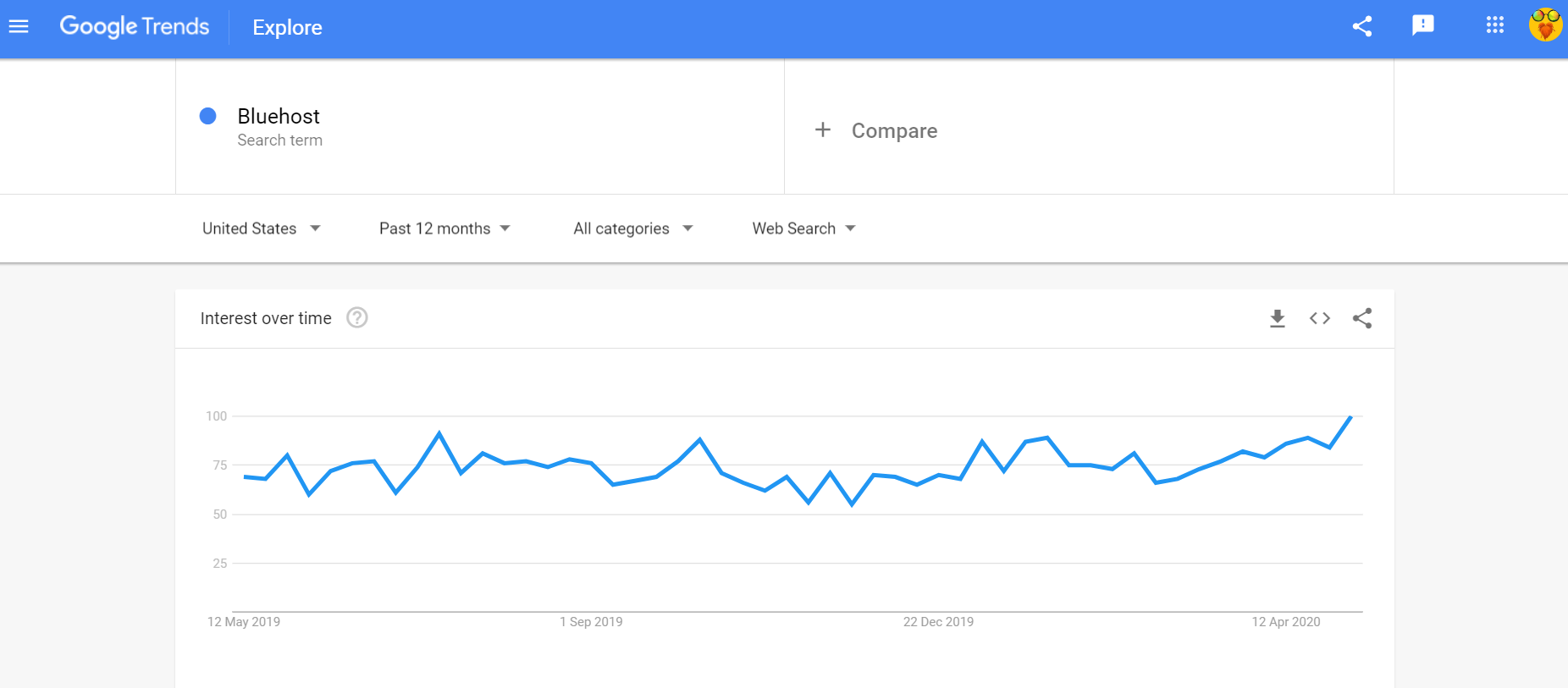 Google trends BlueHost
