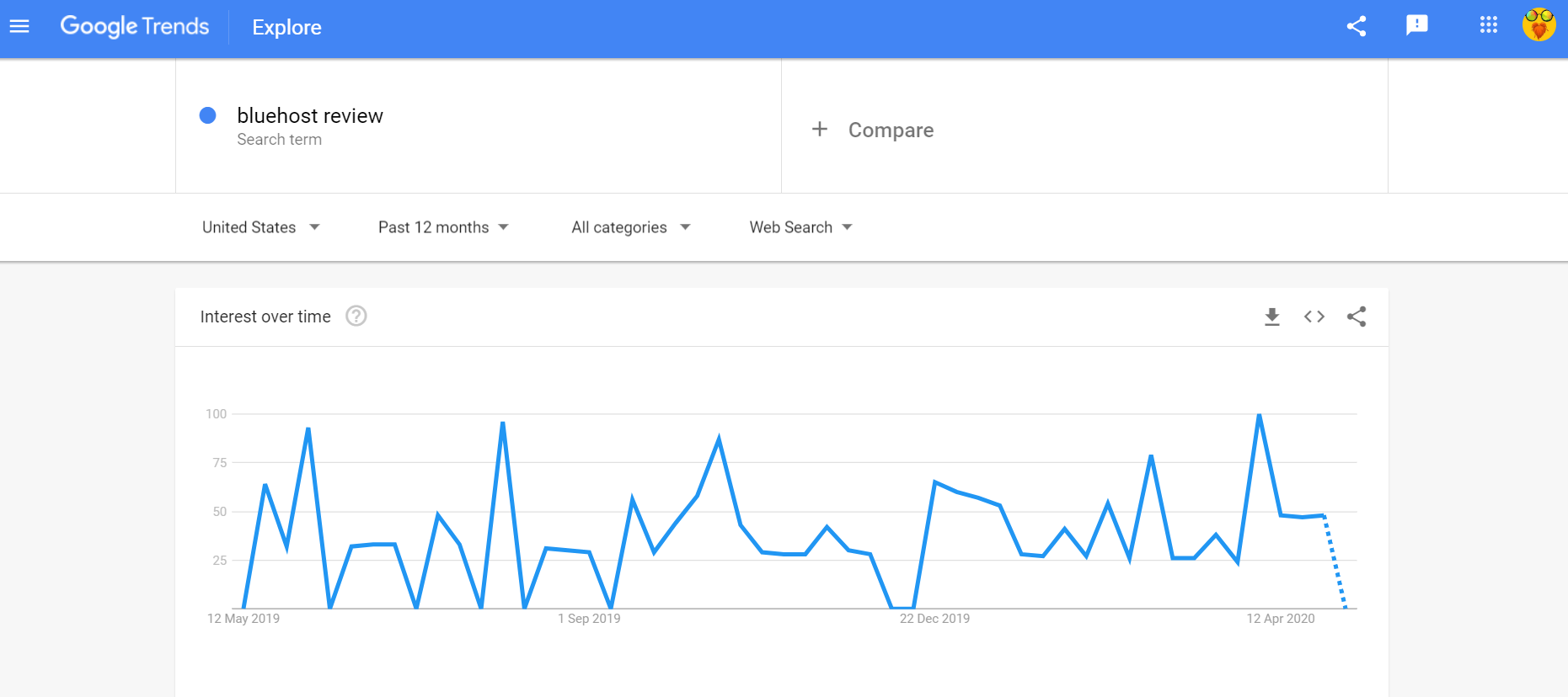 Google trends Bluehost review