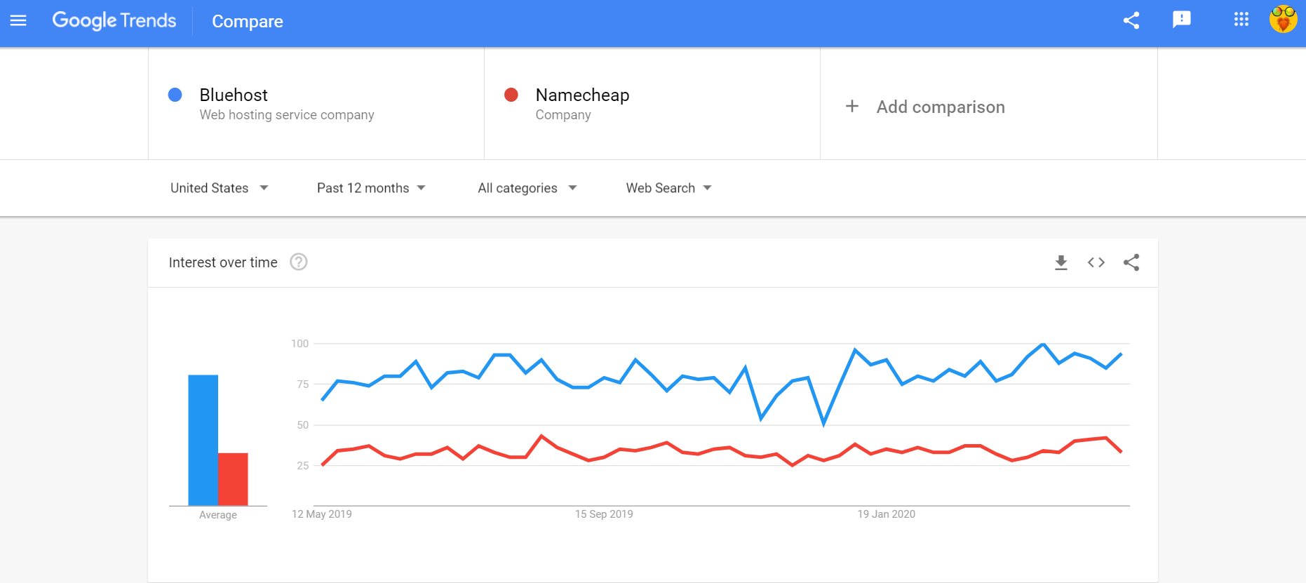 Google trends Bluehost vs Namecheap