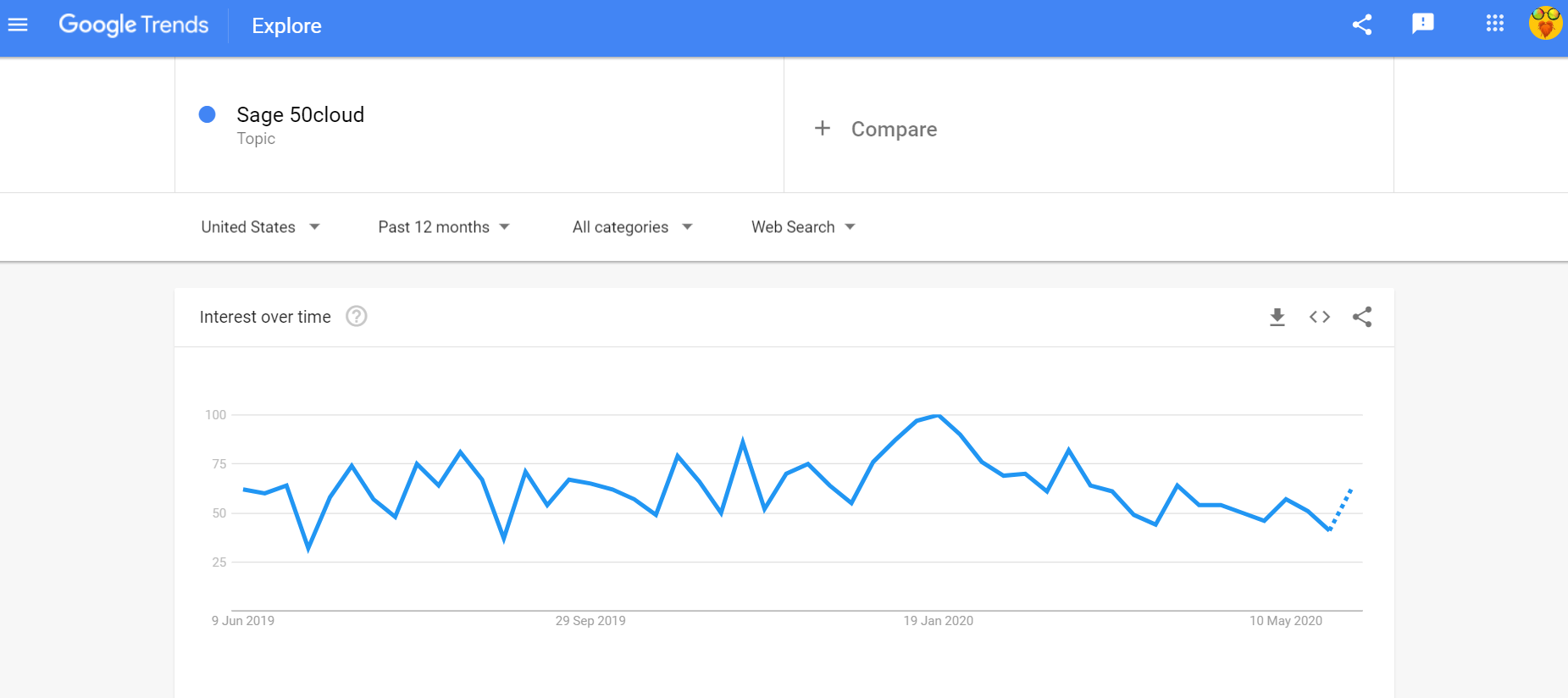 Sage 50cloud Google trends