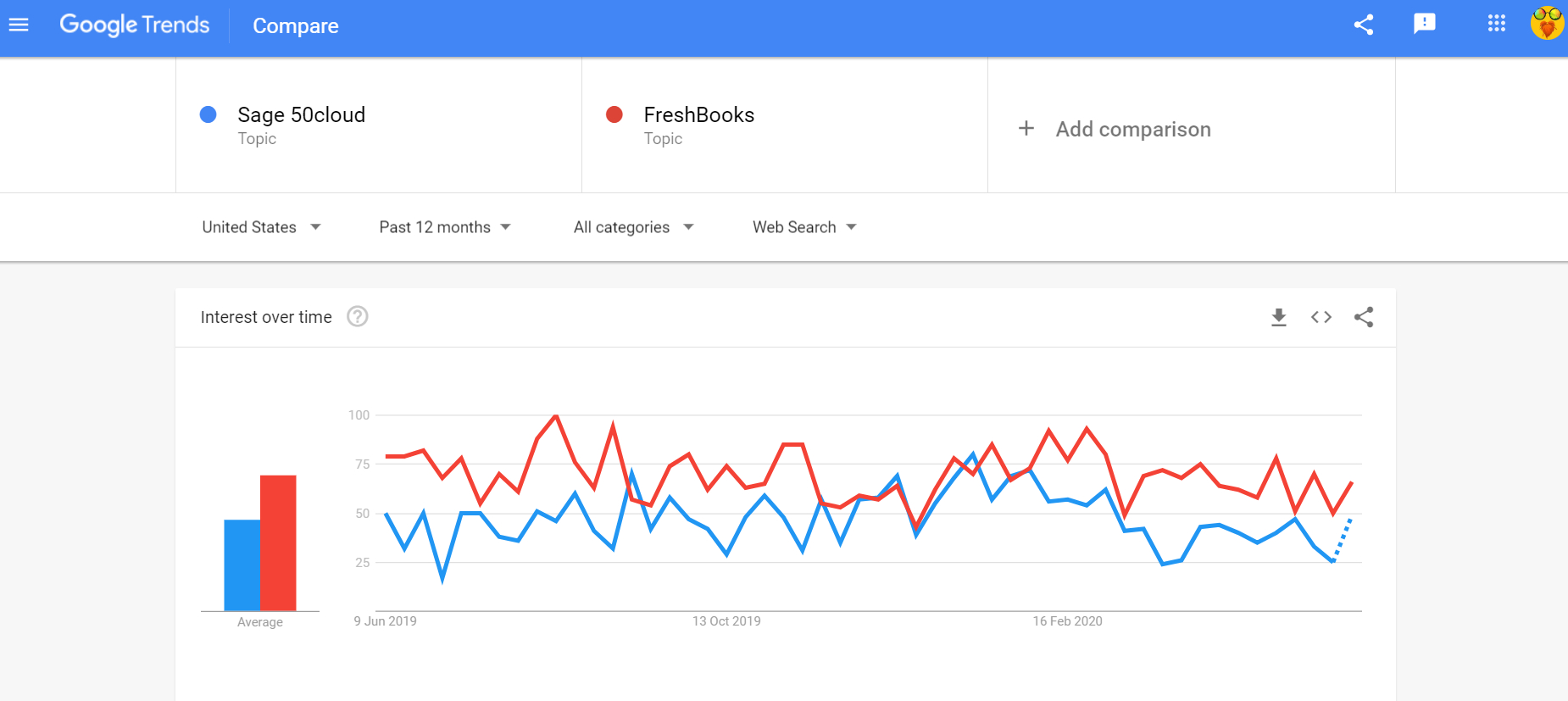 Sage 50cloud vs FreshBooks