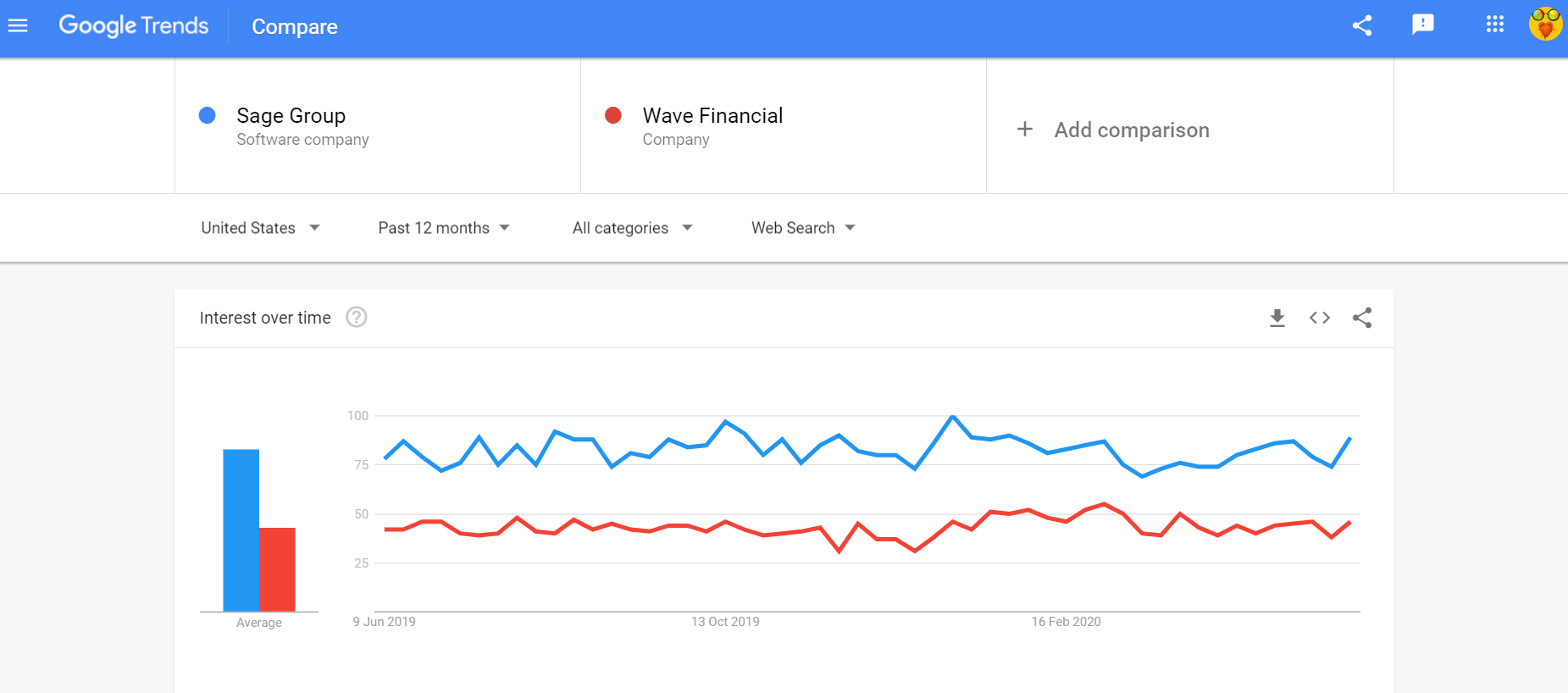 Sage Group vs Wave Financial trends comparison