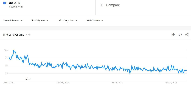acronis company declining popularity