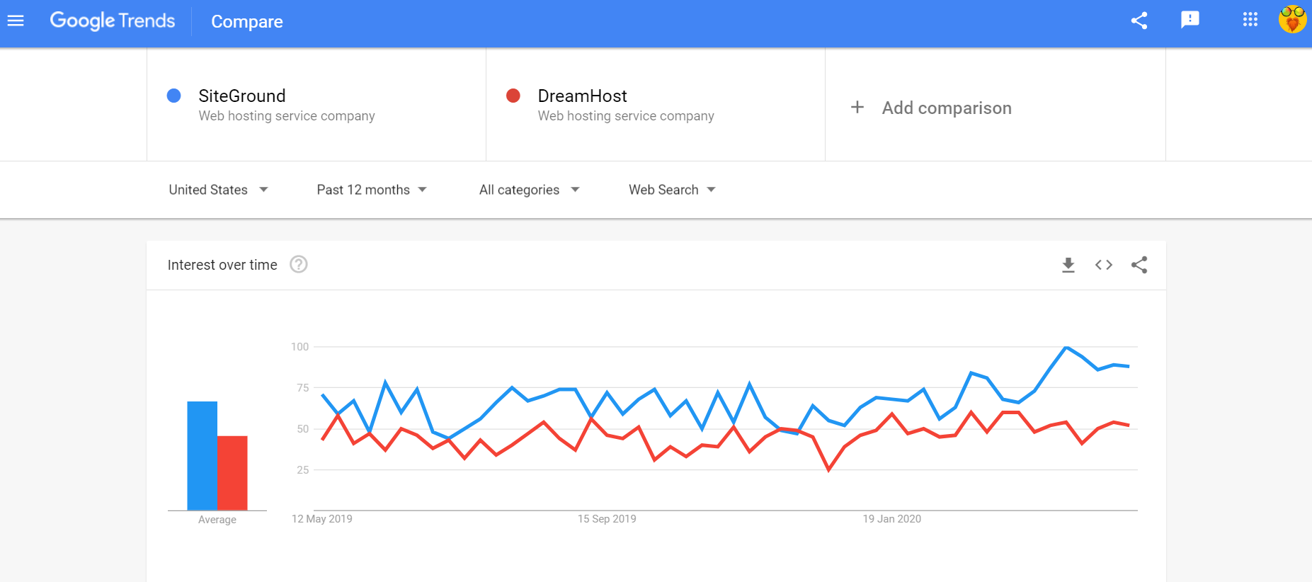 google trends SiteGround vs DreamHost comparison