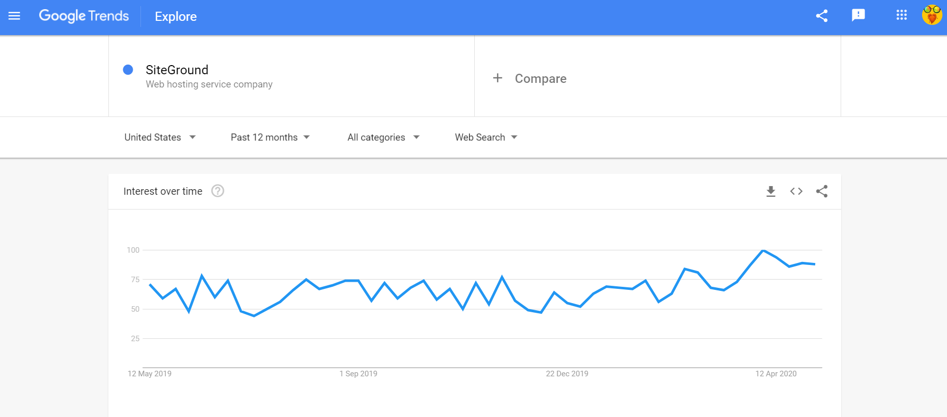 Google Trends SiteGround