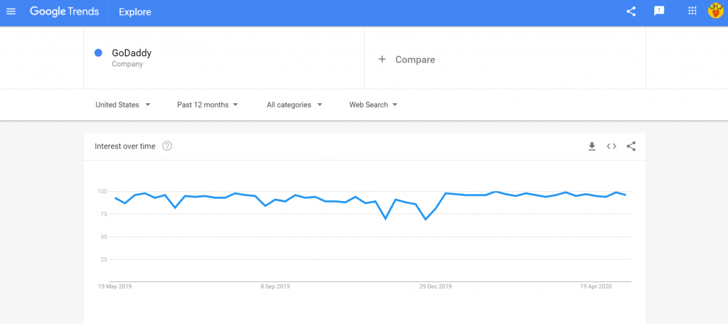 Google Trends GoDaddy
