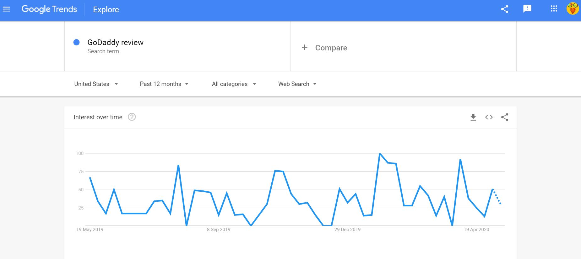 Google Trends GoDaddy review