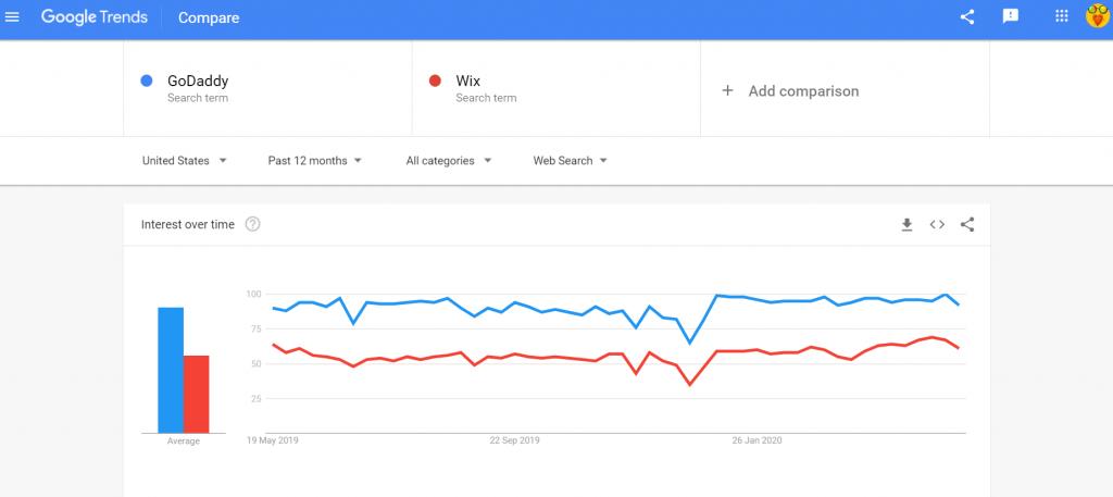 Google Trends GoDaddy vs Wix comparison chart