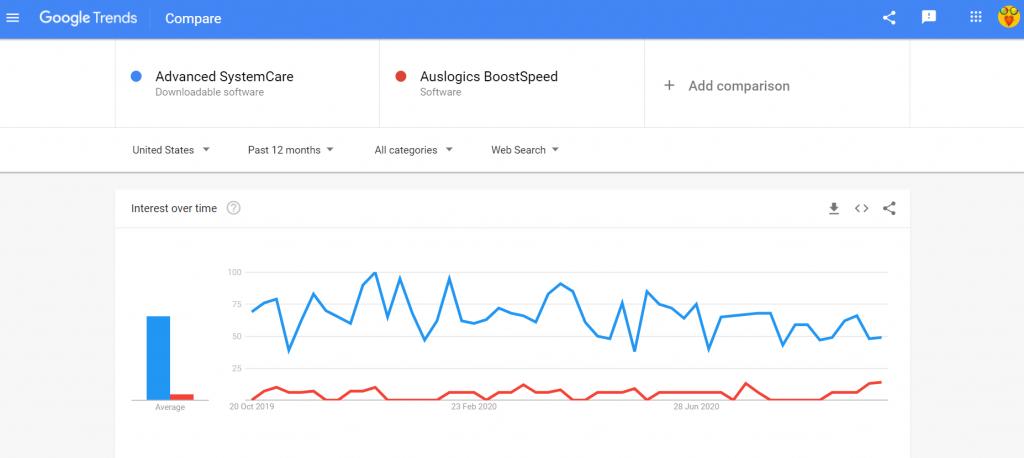 Advanced SystemCare vs Auslogics Boostspeed search comparison