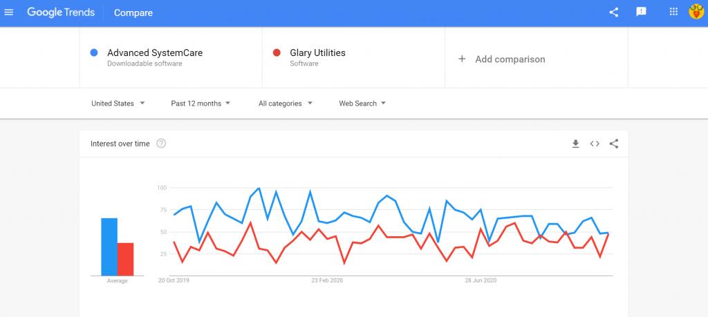 Advanced SystemCare vs Glary Utilities search comparison