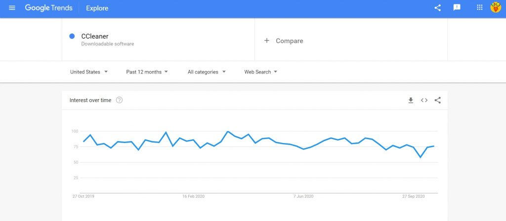 Ccleaner google trends