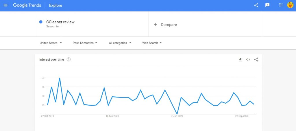 Ccleaner review google trends