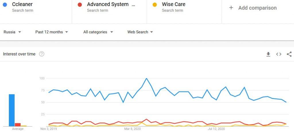 Ccleaner vs Advanced SystemCare vs Wise Care 365 search comparison