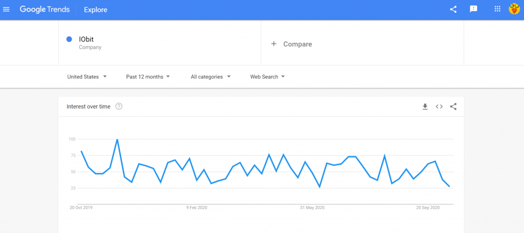 Iobit search quiry Google Trends