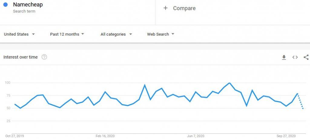 Namecheap Google trends