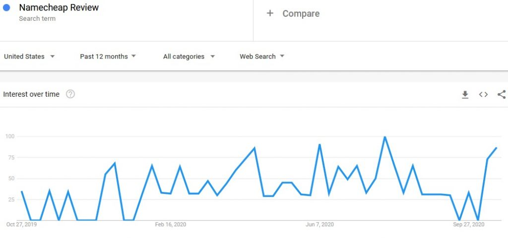 Namecheap review search in Google trends