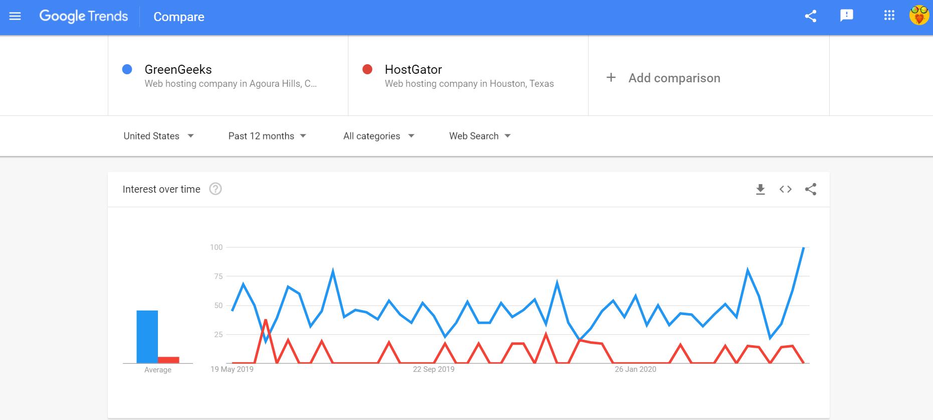 google trends GreenGeeks vs HostGator