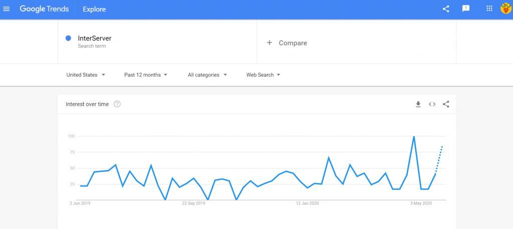 google trends InterServer