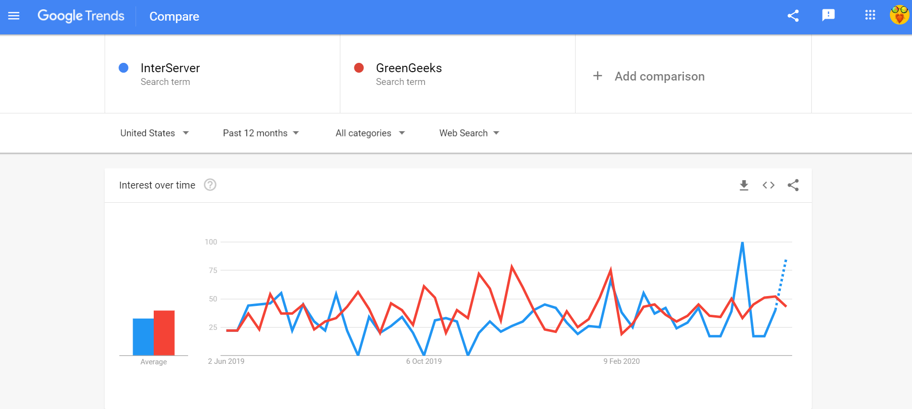 google trends InterServer vs GreenGeeks