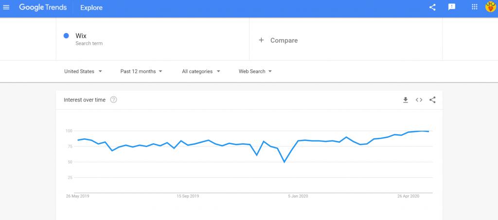 google trends Wix