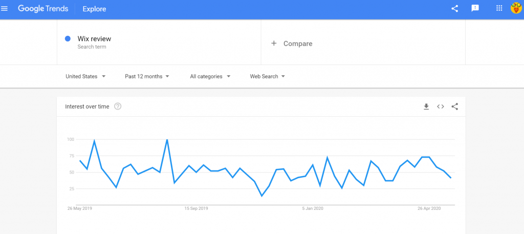 google trends Wix review