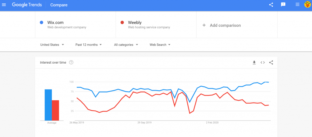 google trends Wix vs Weebly