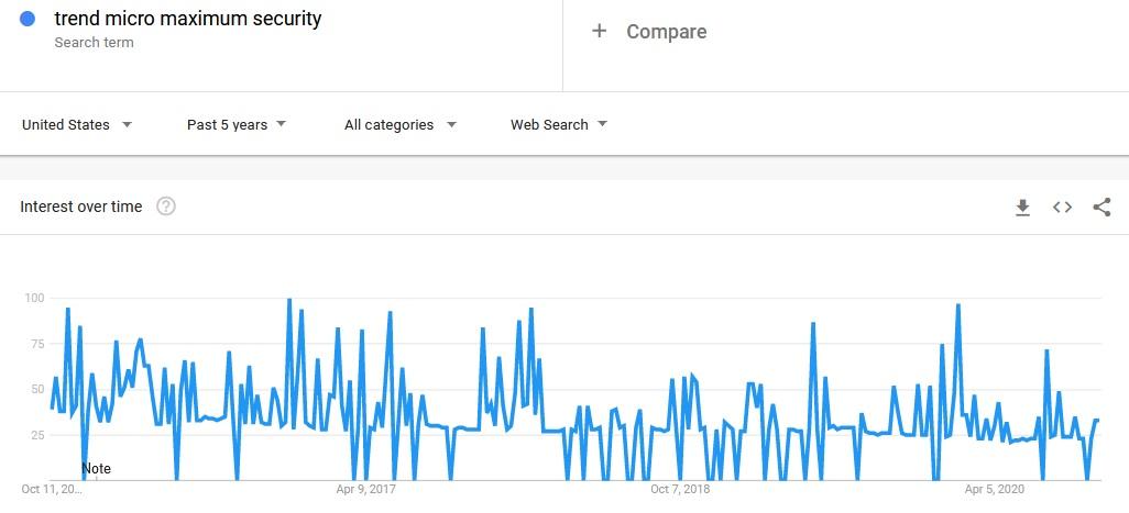 trend micro maximum security google trends
