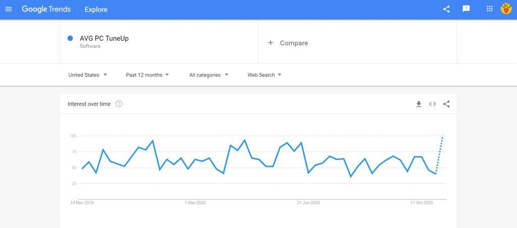 AVG PC TuneUp google trend