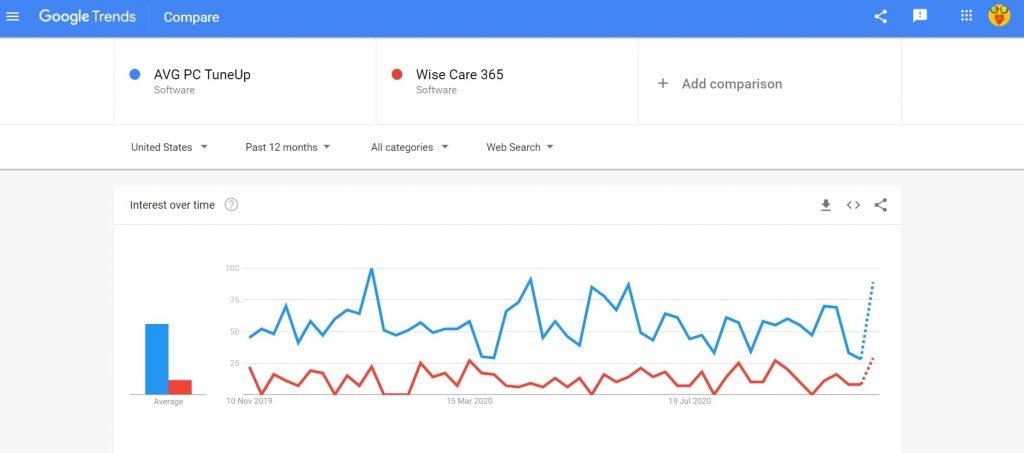 AVG PC Tuneup vs Wise Care 365 search comparison
