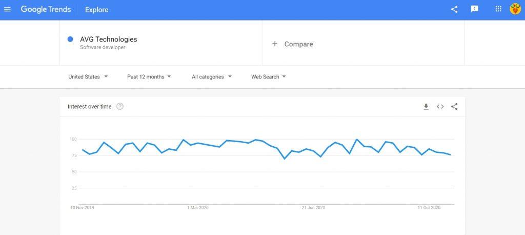 AVG Technologies google trend