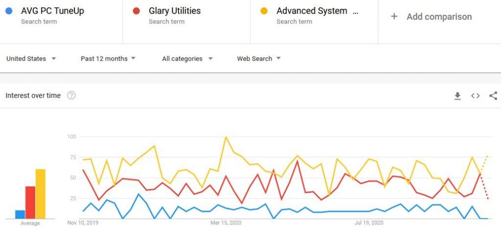 AVG Tuneup vs Glary Utilities vs Advanced SystemCare google trends