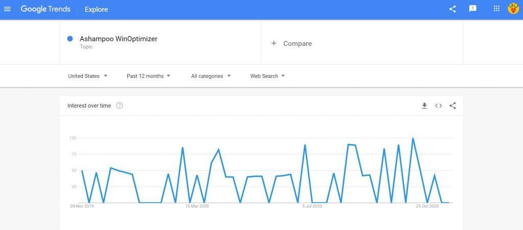 Ashampoo WinOptimizer Google trends