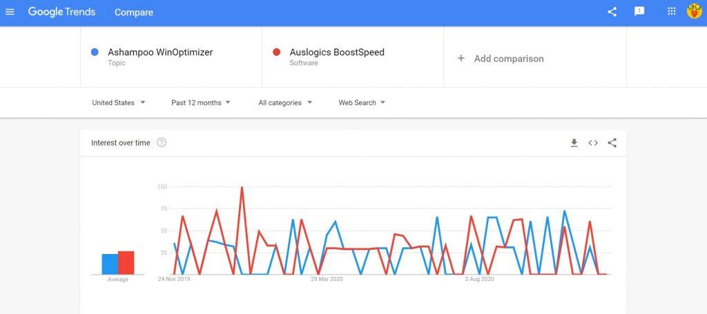 Ashampoo WinOptimizer vs Auslogics BoostSpeed search trend comparison