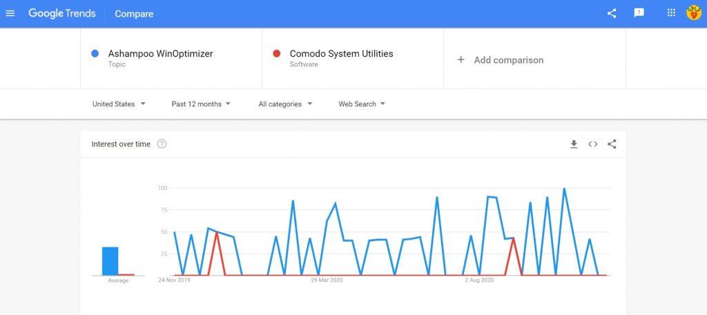 Ashampoo WinOptimizer vs Comodo System Utilities search trend comparison