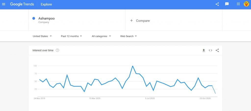 Ashampoo search trend