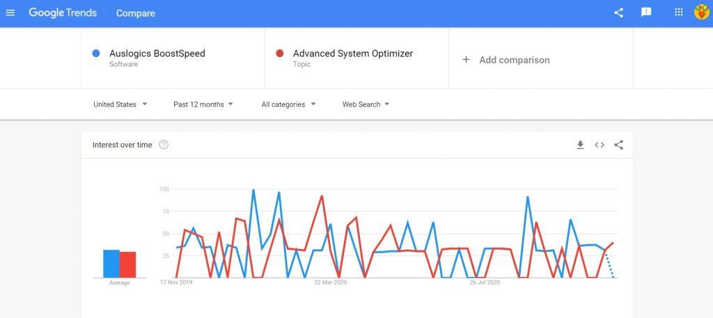 Auslogics BoostSpeed vs Advanced System Optimizer comparison search