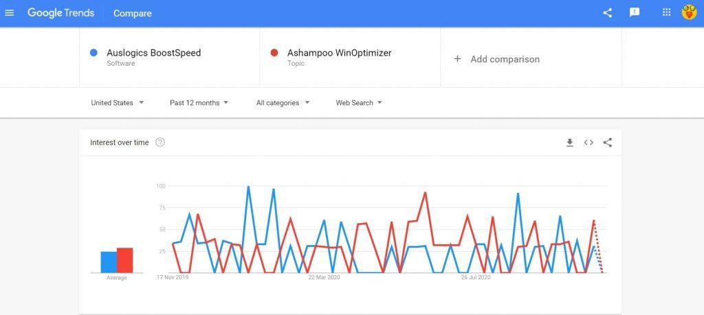 Auslogics BoostSpeed vs Ashampoo WinOptimizer search comparison
