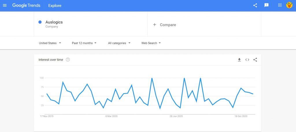 Auslogics Google Trend search