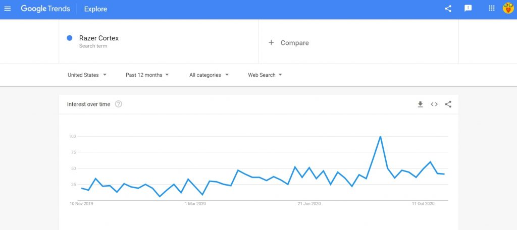 Razer Cortex Google Trends