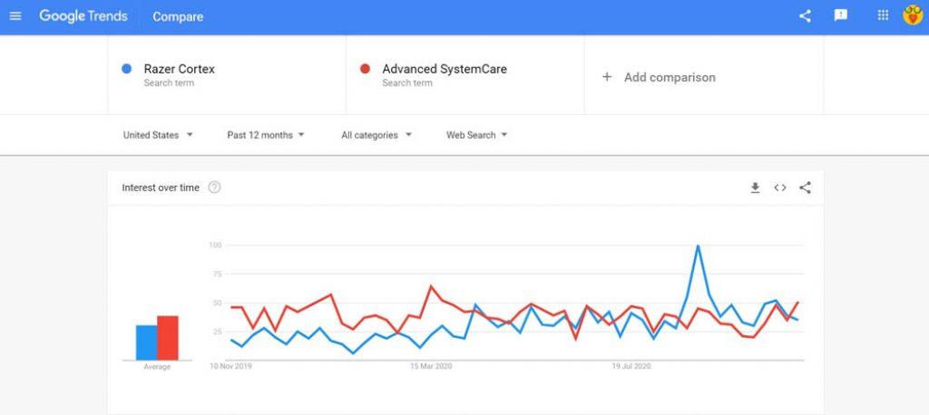 Razer Cortex vs Advanced SystemCare search comparison