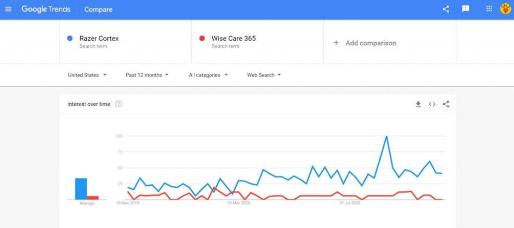 Razer Cortex vs Wise Care 365 search comparison