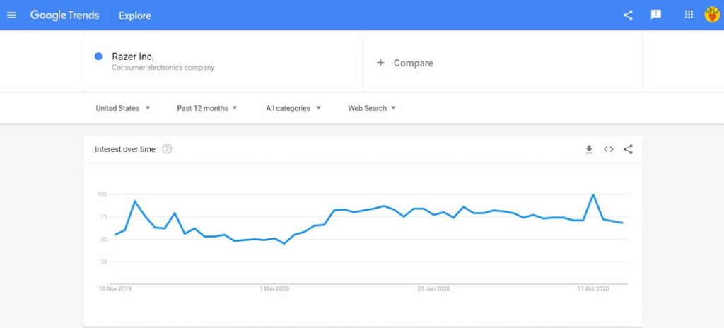 Razer Inc Google Trends