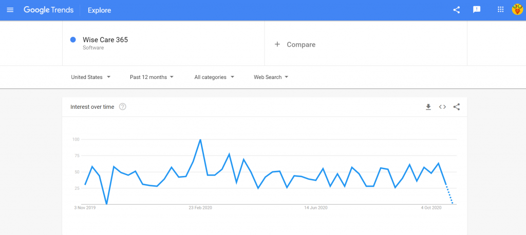 Wise Care 365 Pro google trends